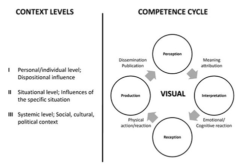 Visual competence cycle